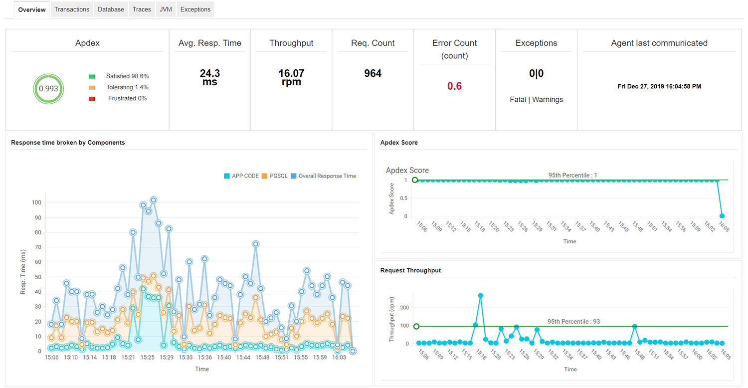 Application Performance Monitoring Software - ManageEngine Applications Manager