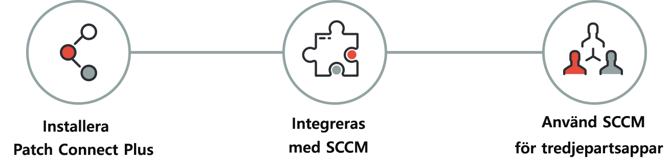 Use Microsoft SCCM for third party patch deployment